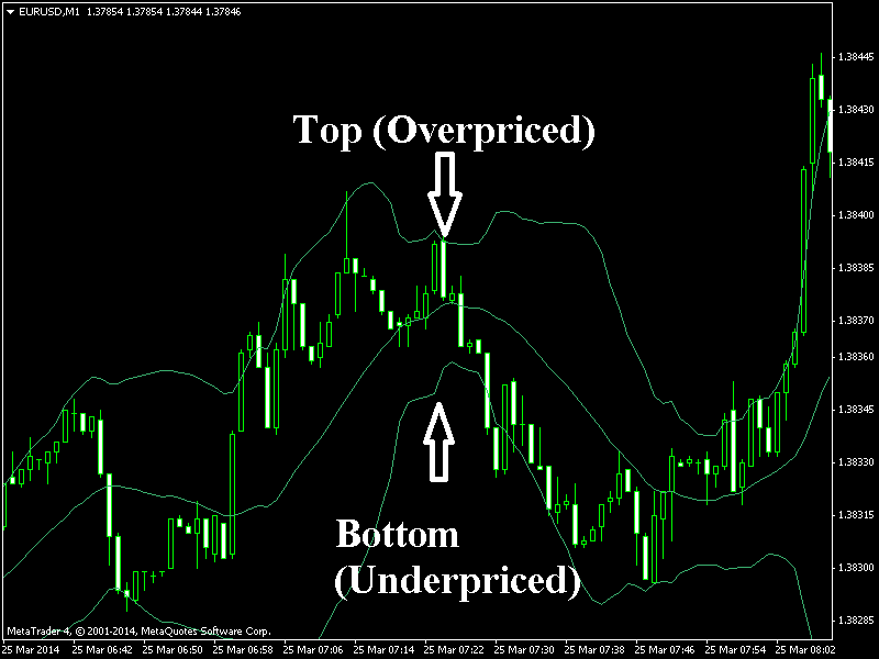 60 second bollinger bands