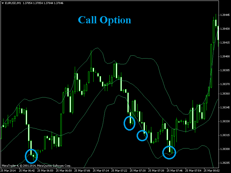 Binary option candlestick